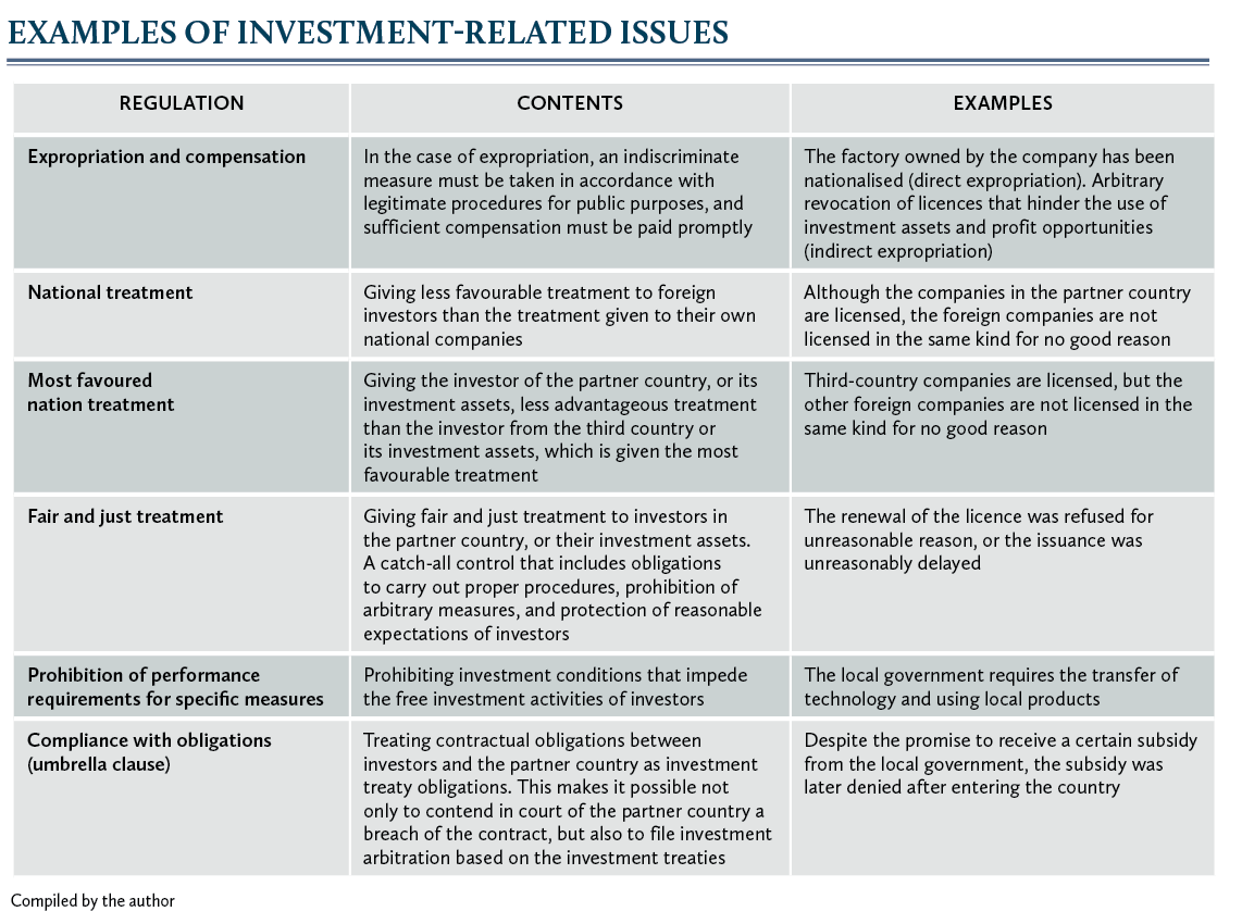 Examples of investment-related issues