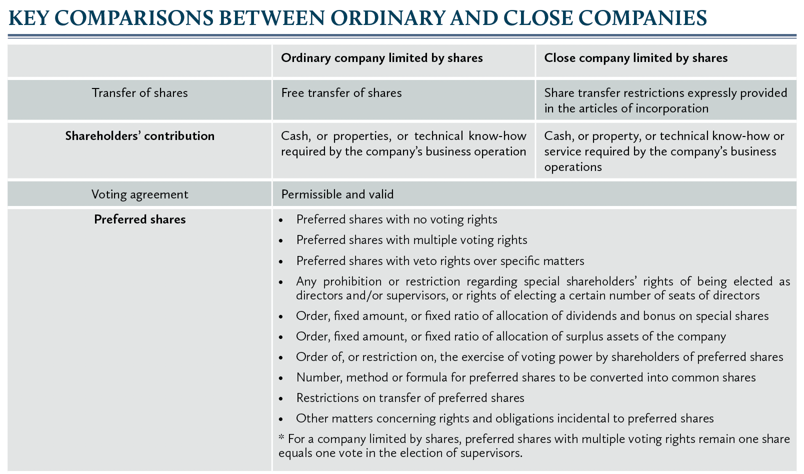 Key comparisons between ordinary and close companies