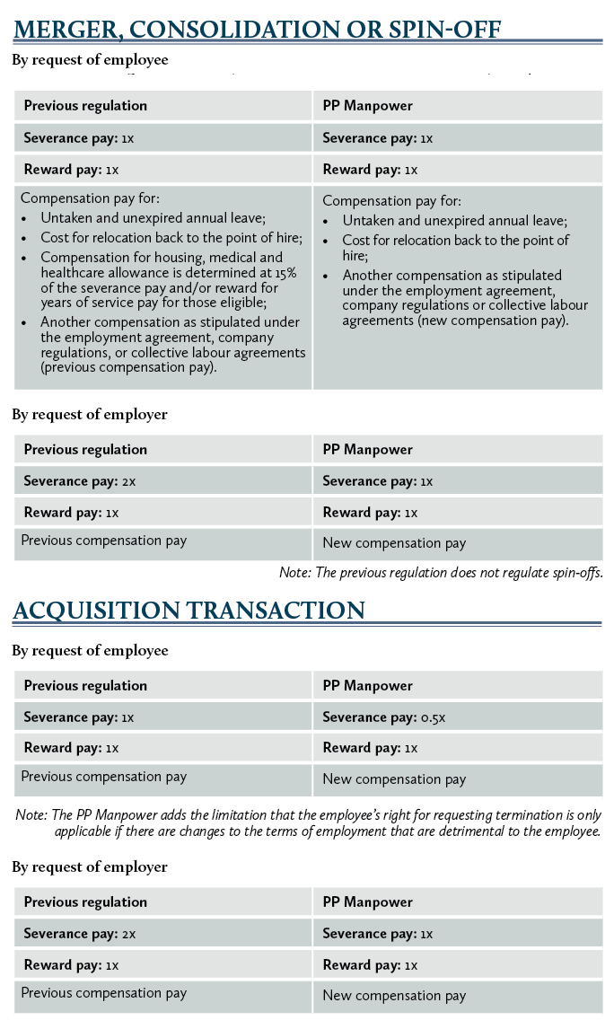 table, MERGER, CONSOLIDATION OR SPIN-OFF, ACQUISITION TRANSACTION