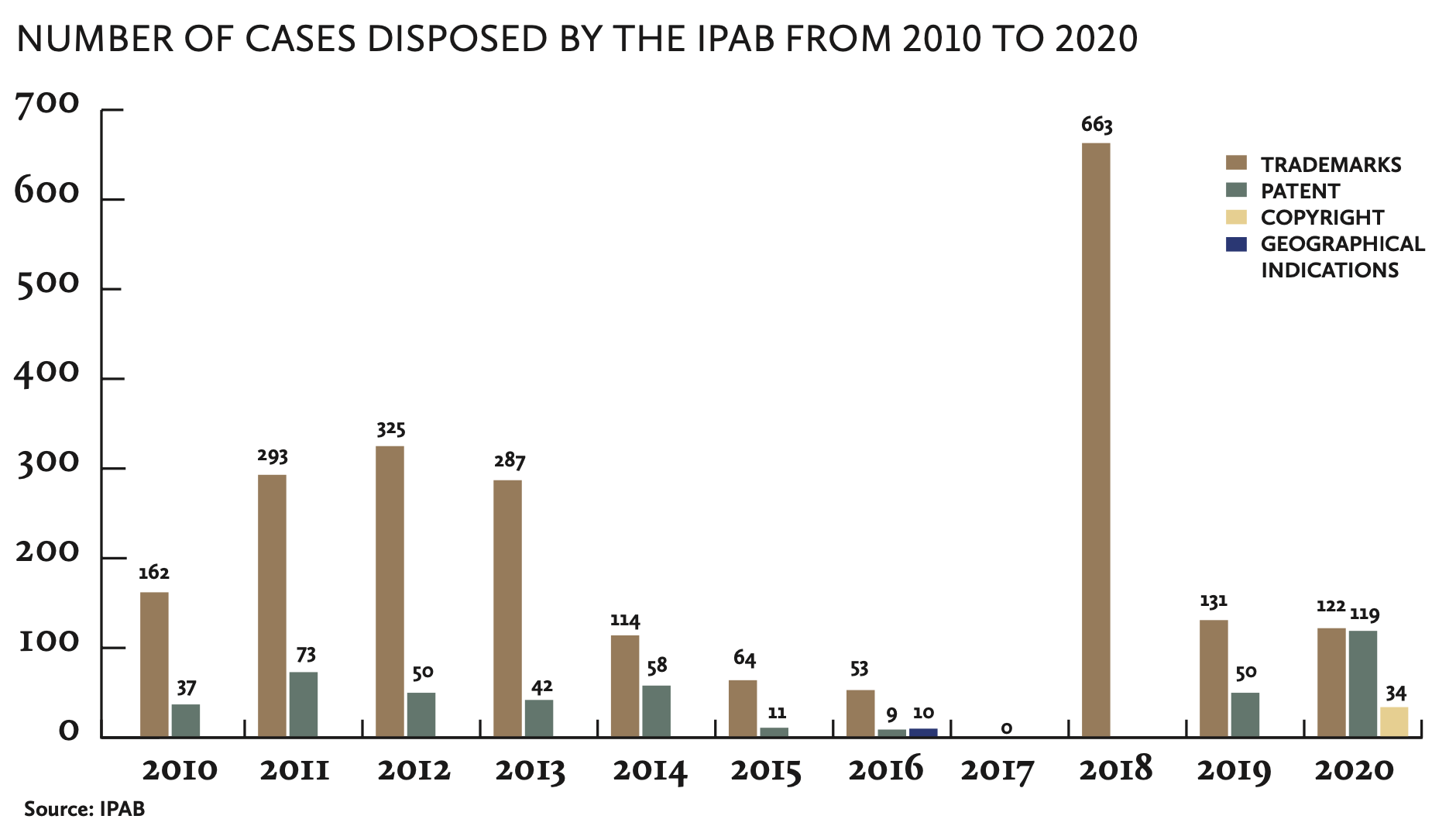 NUMBER OF CASES DISPOSED BY THE IPAB FROM 2010 TO 2020