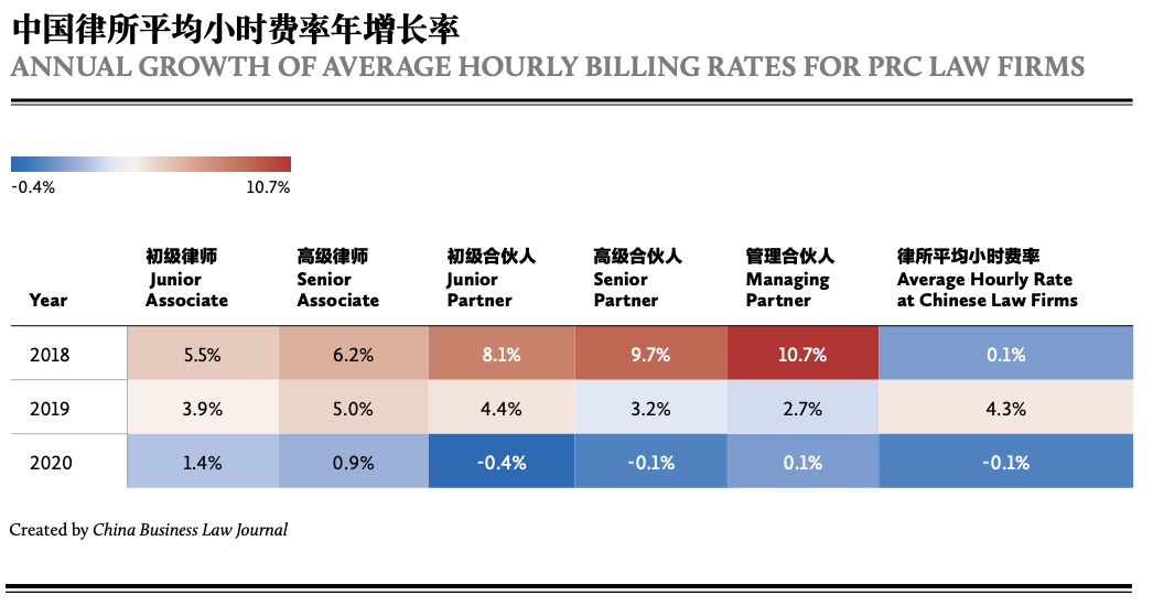 ANNUAL GROWTH OF AVERAGE HOURLY BILLING RATES FOR PRC LAW FIRMS