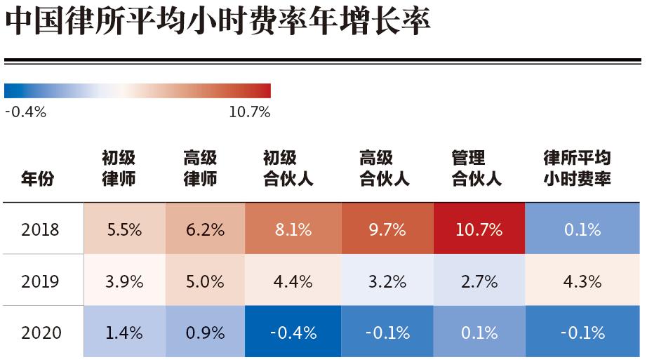 China law firms Billing-rates-heatmap-001