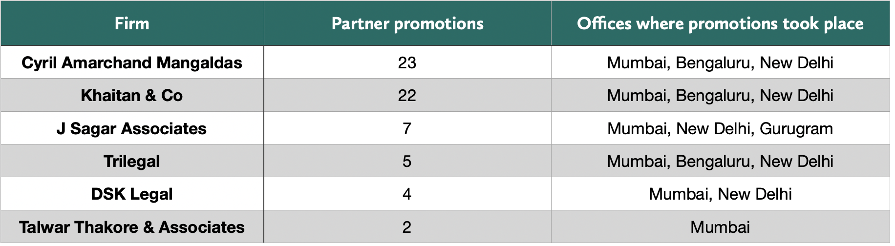 Firm annual promotion