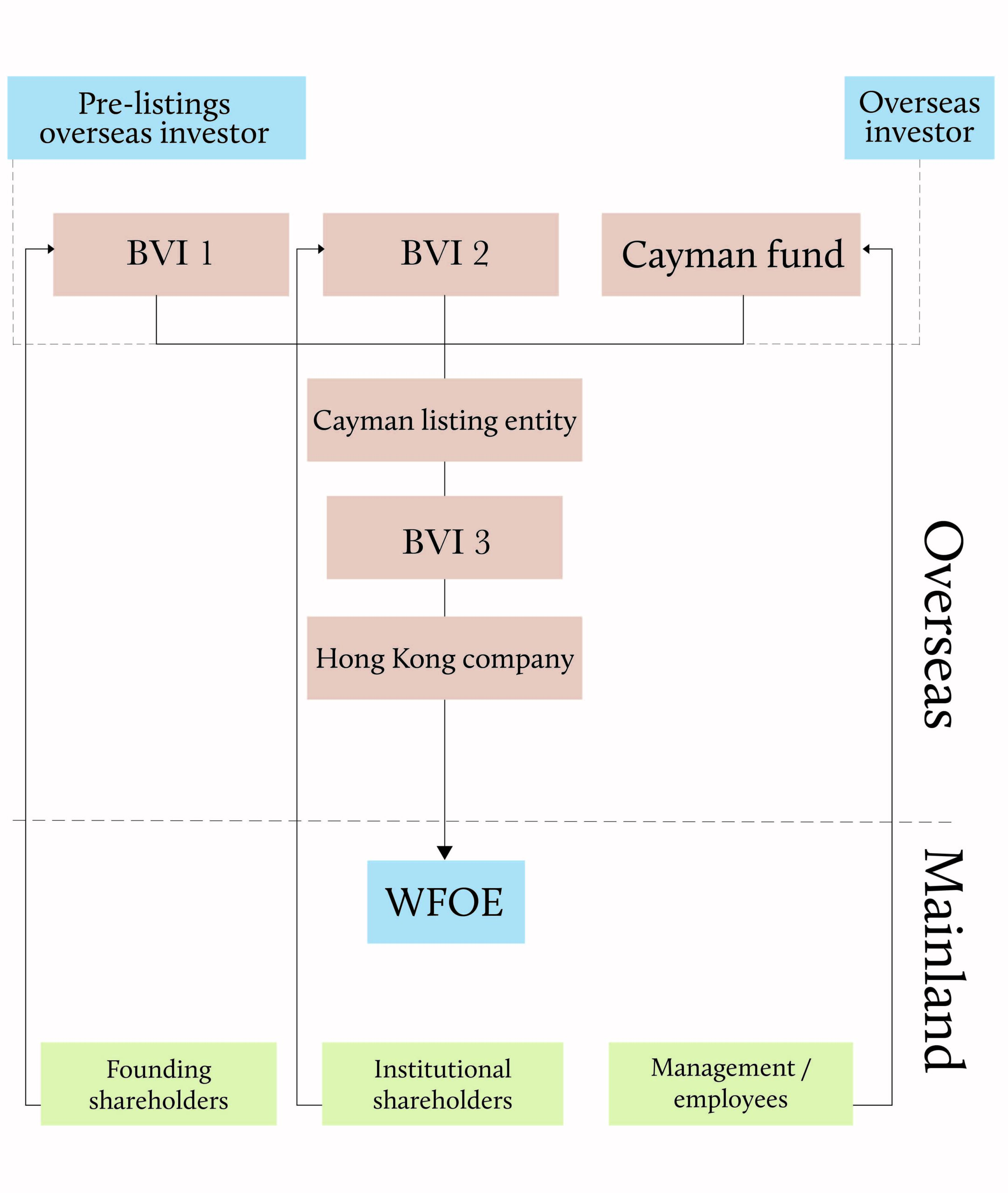 Equity control structure