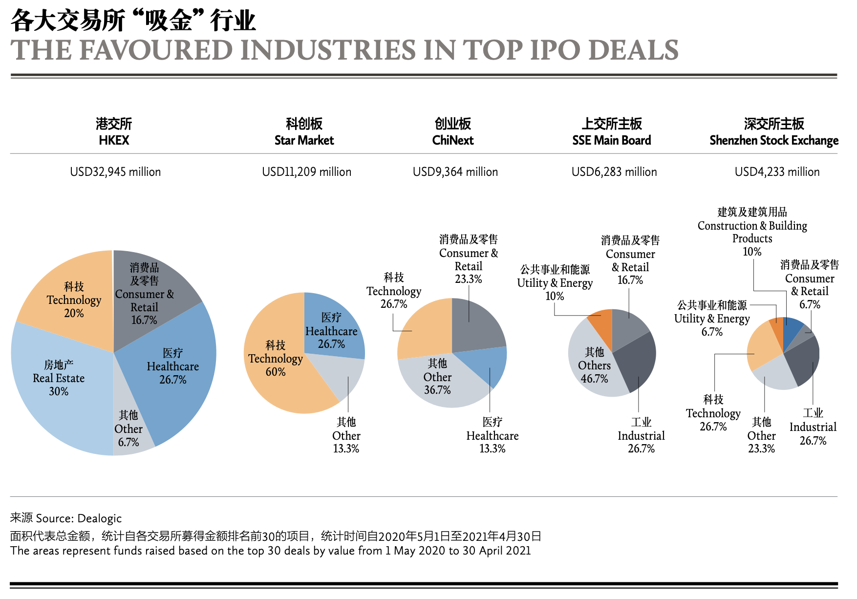 THE FAVOURED INDUSTRIES IN TOP IPO DEALS