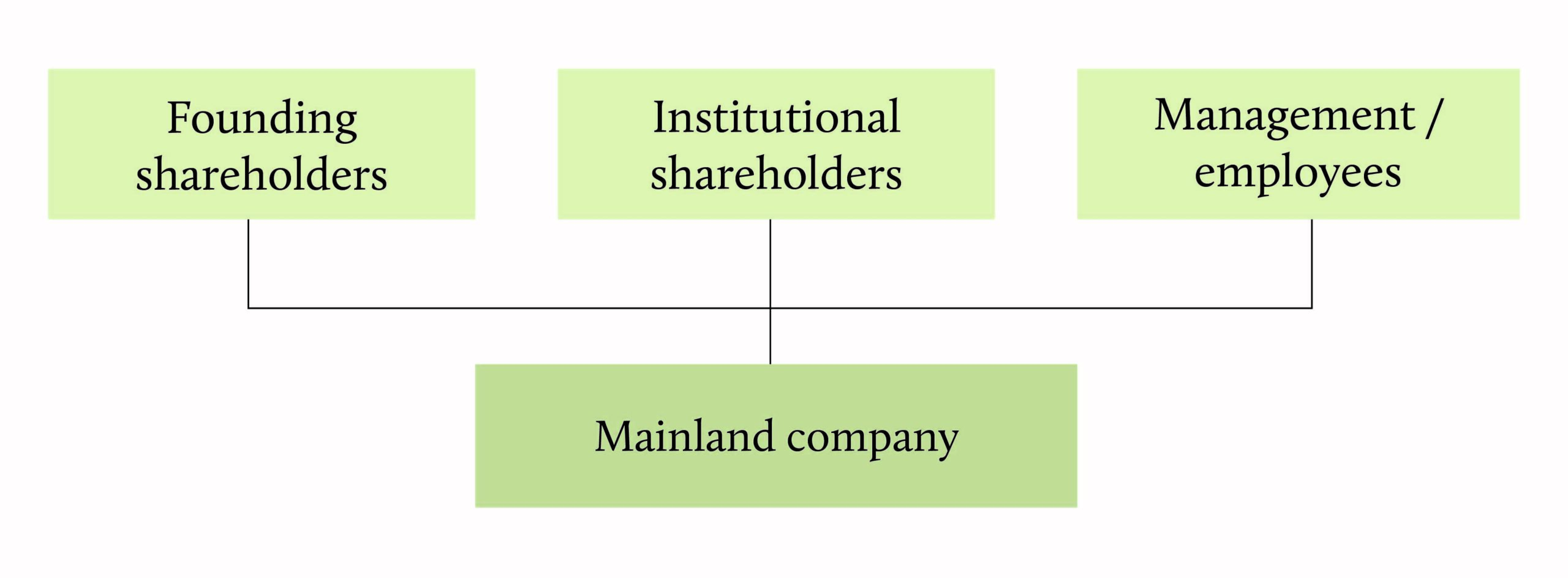 The structure of a Mainland enterprise-01