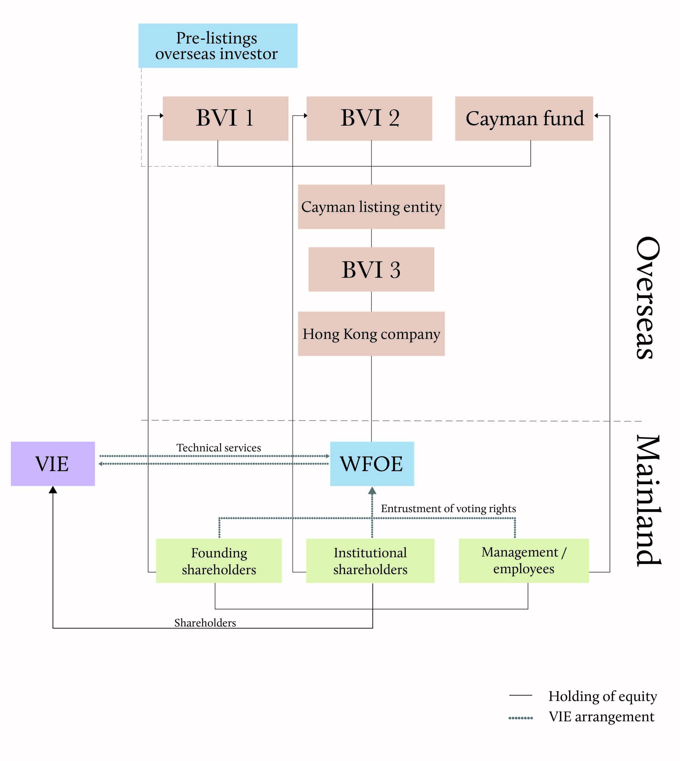 VIE structure