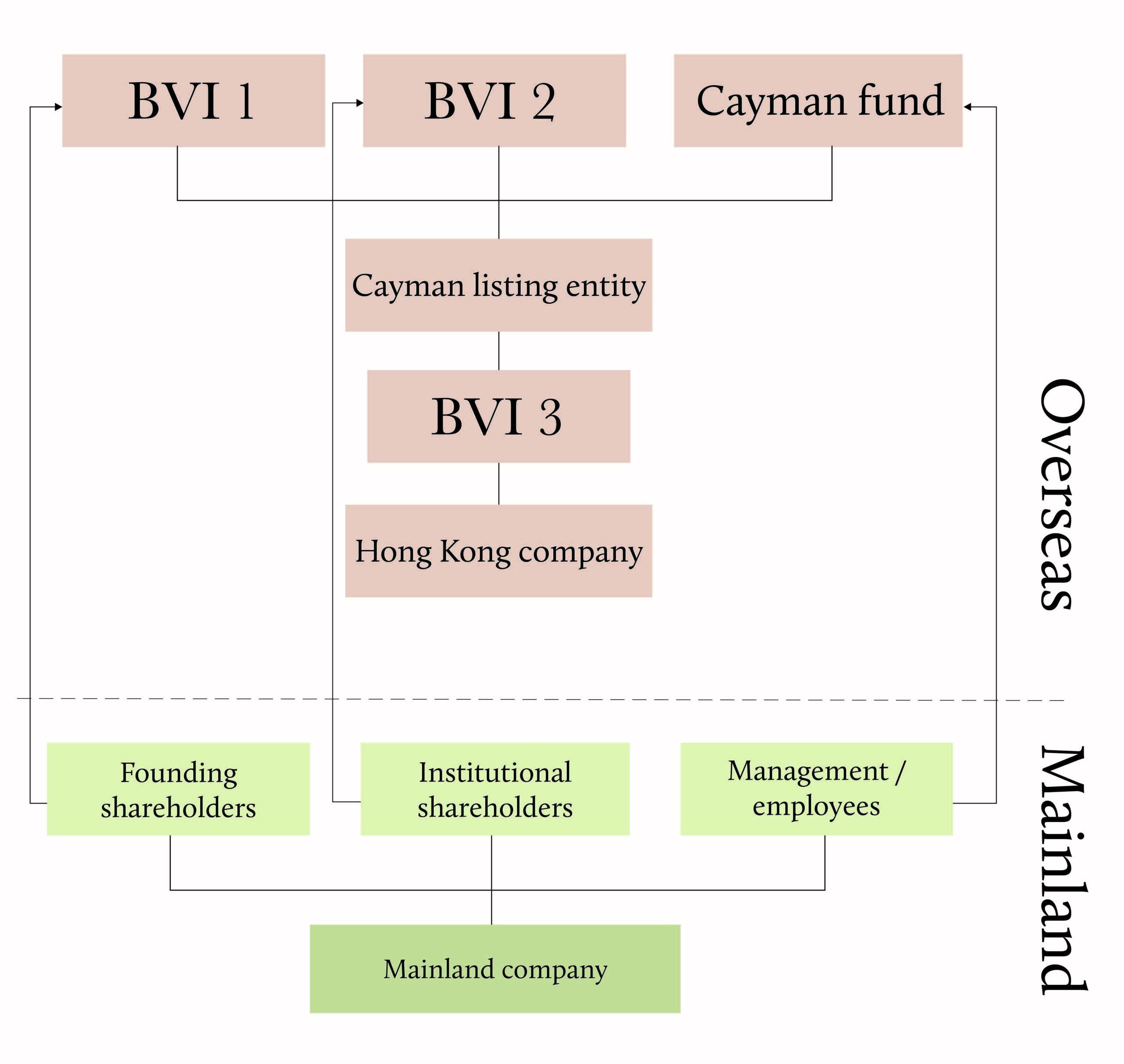 Overseas structure