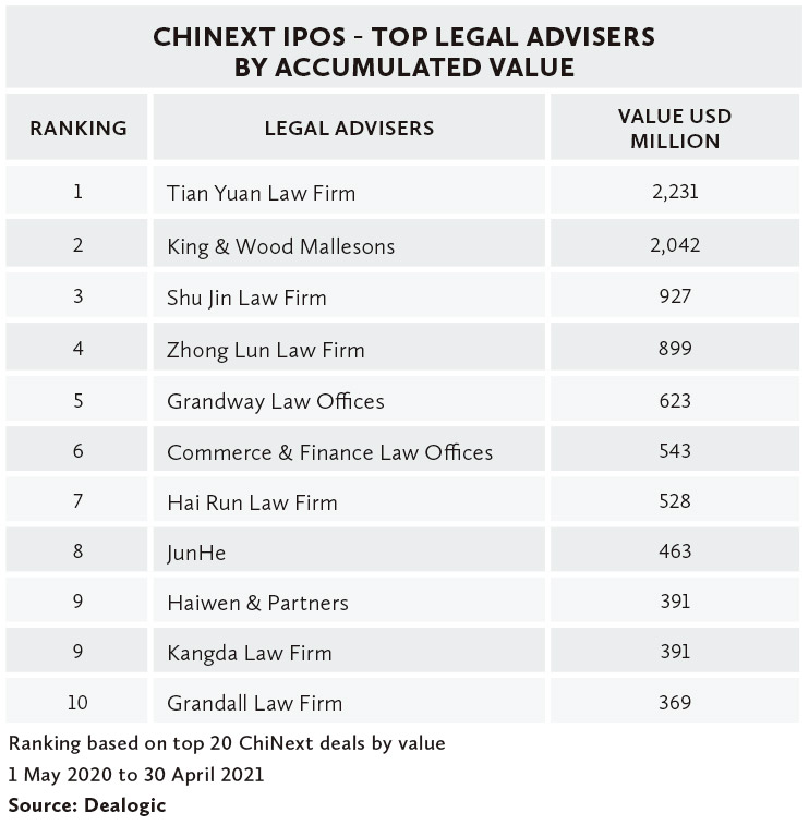 CHINEXT-IPOS---TOP-LEGAL-ADVISERS