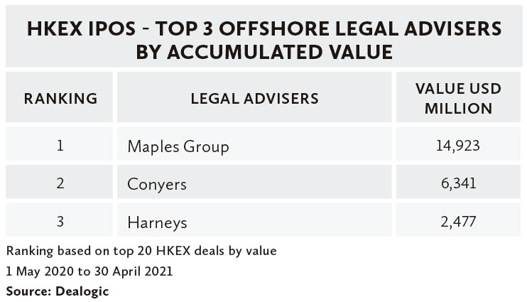 HKEX-IPOS---TOP-3-OFFSHORE-LEGAL-ADVISERS-BY-ACCUMULATED-VALUE