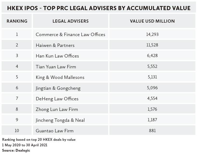 HKEX-IPOS---TOP-PRC-LEGAL-ADVISERS-BY-ACCUMULATED-VALUE