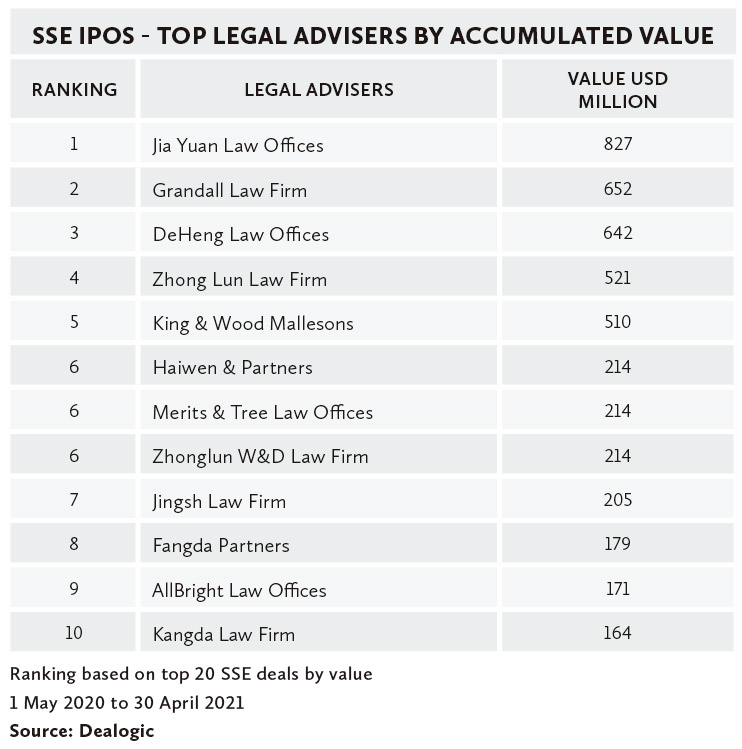 SSE-IPOS---TOP-LEGAL-ADVISERS-BY-ACCUMULATED-VALUE
