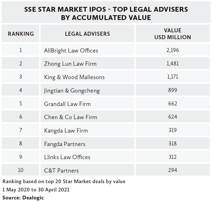 SSE-STAR-MARKET-IPOS---TOP-LEGAL-ADVISERS