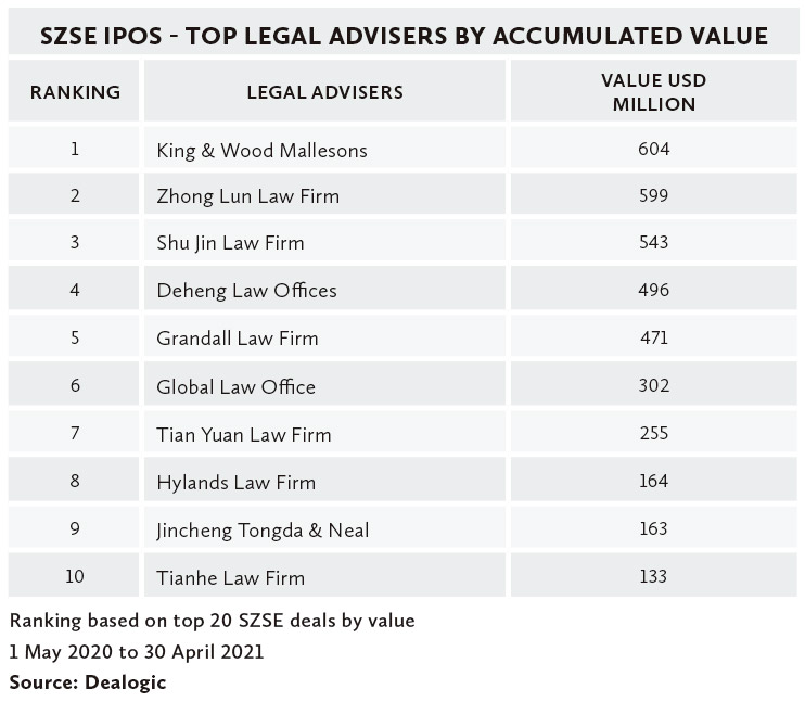 SZSE-IPOS---TOP-LEGAL-ADVISERS-BY-ACCUMULATED-VALUE