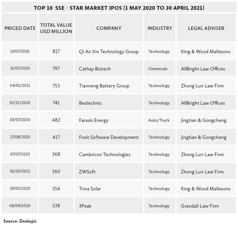 Top-10--SSE---Star-Market-IPOs-(1-May-2020-to-30-April-2021)