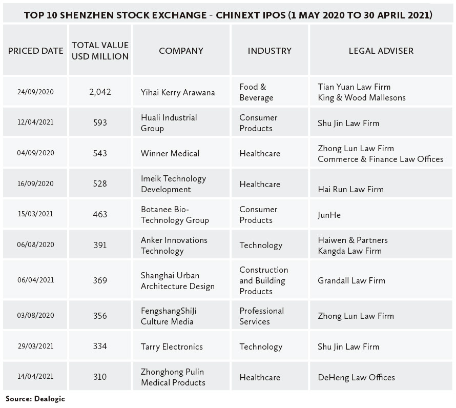 Top-10-Shenzhen-Stock-Exchange---ChiNext-IPOs-(1-May-2020-to-30-April-2021)