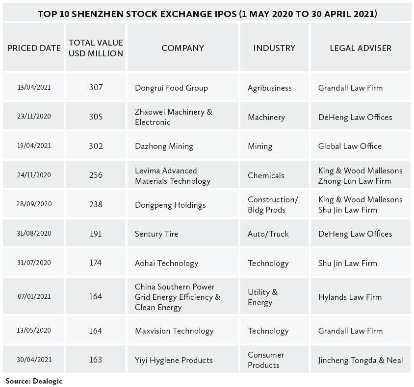 Top-10-Shenzhen-Stock-Exchange-IPOs-(1-May-2020-to-30-April-2021)