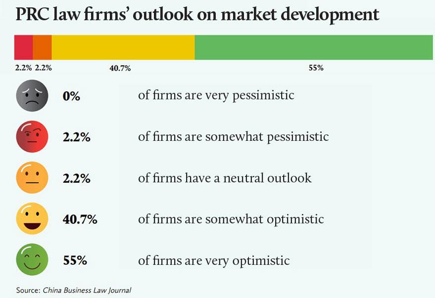 中国律所法律市场展望-PRC-law-firms'-outlook-on-market-development-Eng