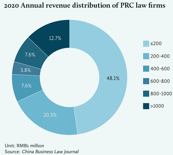 中国律所-2020-年度总营收分布-2020-Annual-revenue-distribution-of-PRC-law-firms-Eng