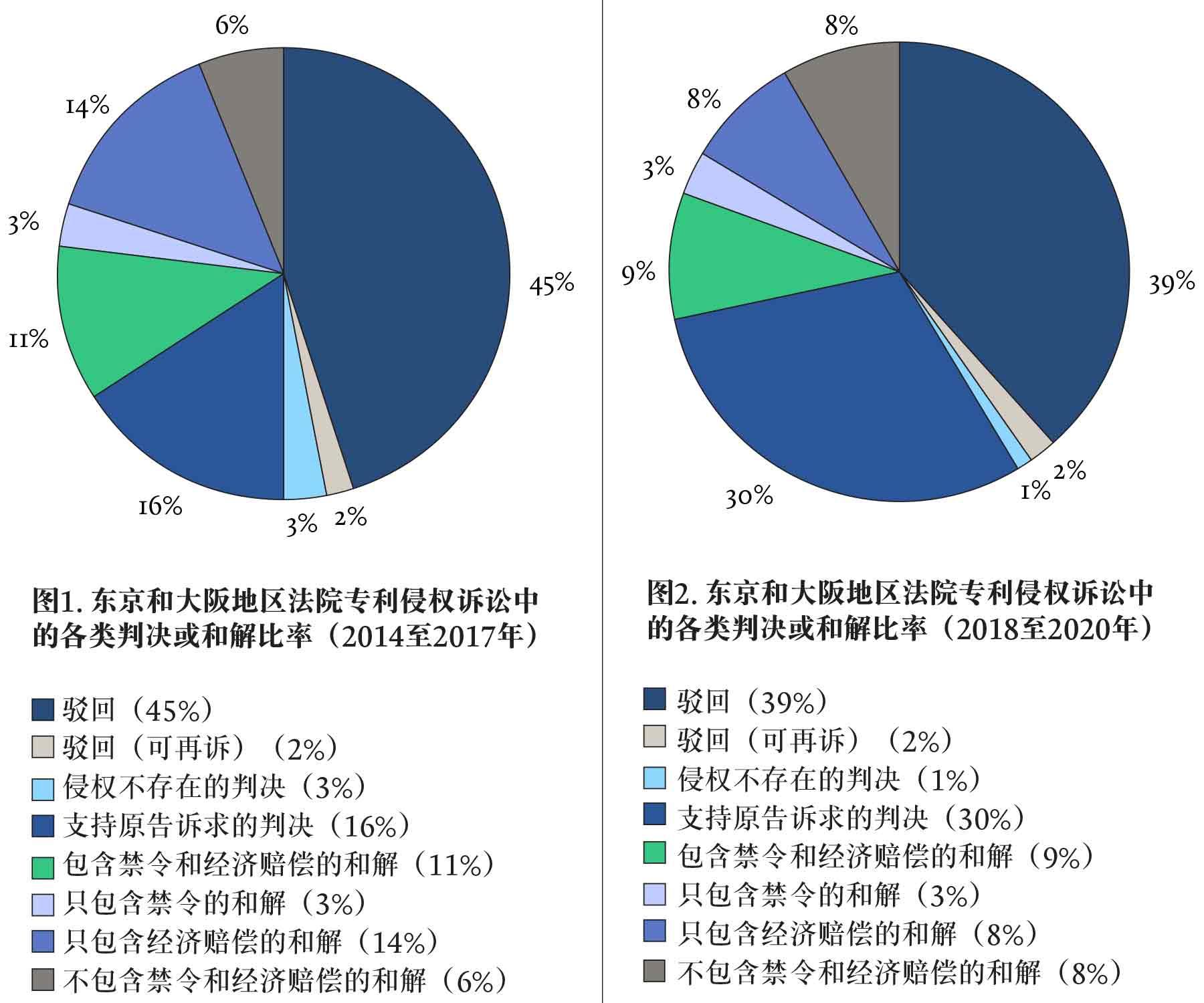 A-COMPARISON-OF-OF-PATENT-LAW-DEVELOPMENT-各国专利法发展对比-Chart-1-2-Chin