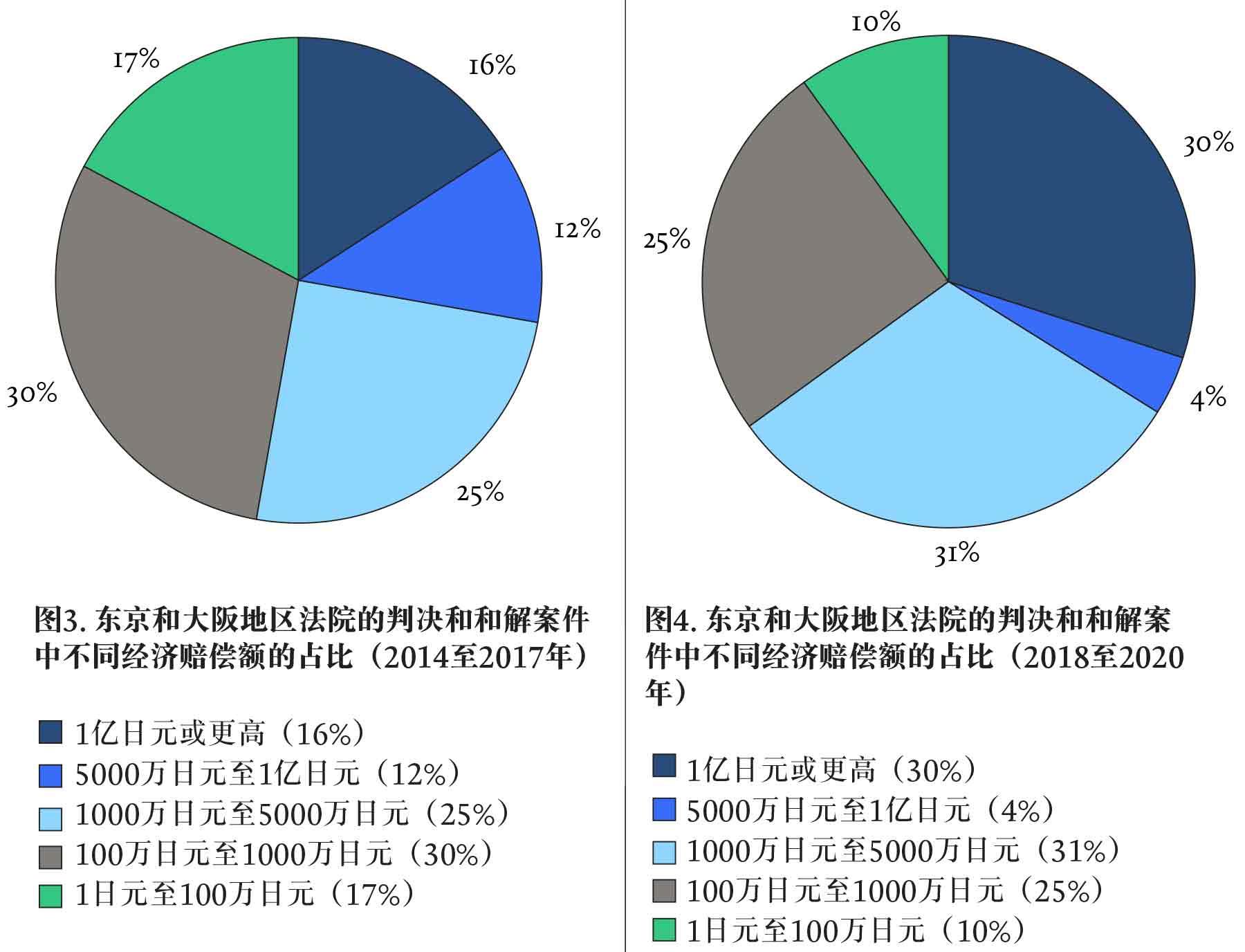 A-COMPARISON-OF-OF-PATENT-LAW-DEVELOPMENT-各国专利法发展对比-Chart-3-4-Chin