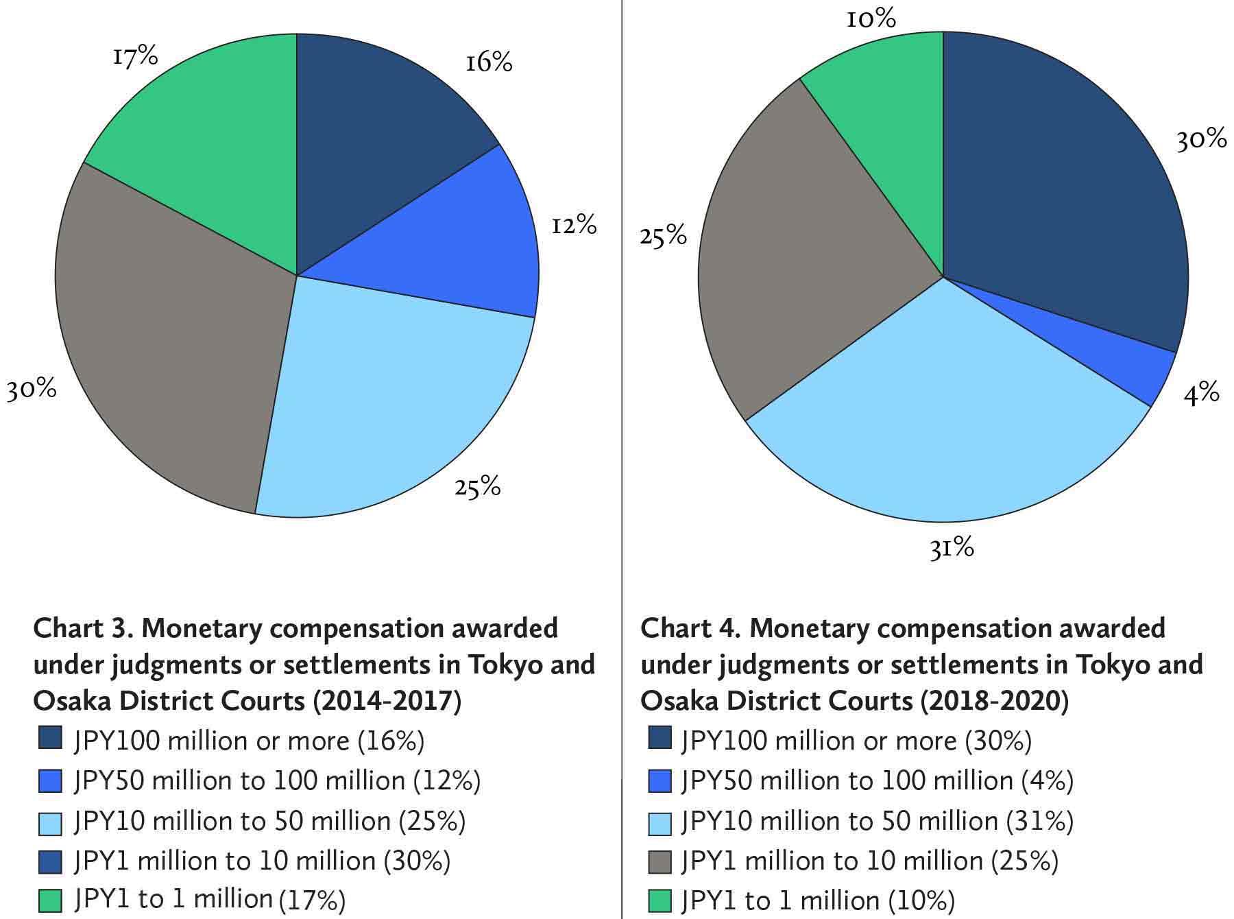 A-COMPARISON-OF-OF-PATENT-LAW-DEVELOPMENT-各国专利法发展对比-Chart-3-4-Eng